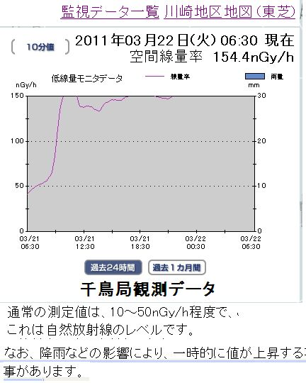 03220630現在川崎市千鳥局放射線量増加中!.jpg