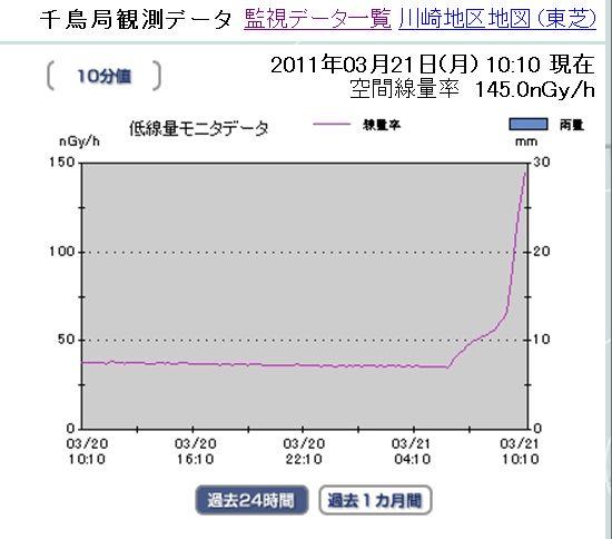 川崎市放射線増加中3月21日午前10時15分現在.jpg