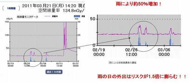 雨による放射線量増加リスク.jpg