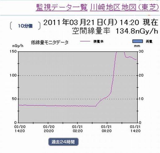 b80川崎市の過去24時間の放射線量推移3月21日.jpg