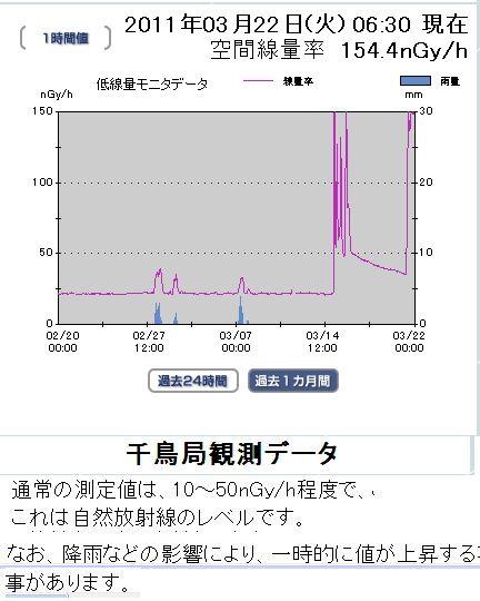 03220630川崎市千鳥局放射線量過去1ヶ月推移.jpg