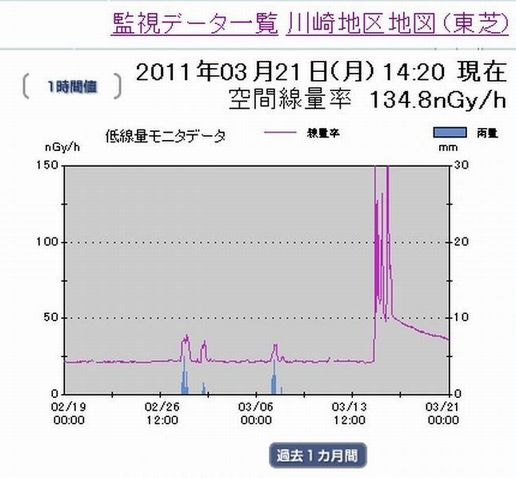 a80川崎市の過去1ヶ月の放射線量推移.jpg